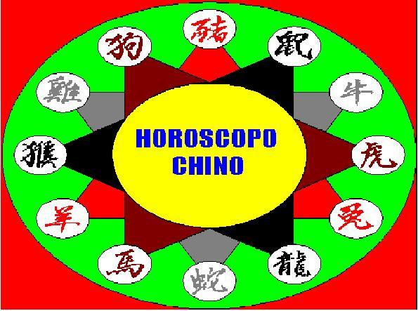 Horoscopo Chino: Haz click para elegir tu TEMA.